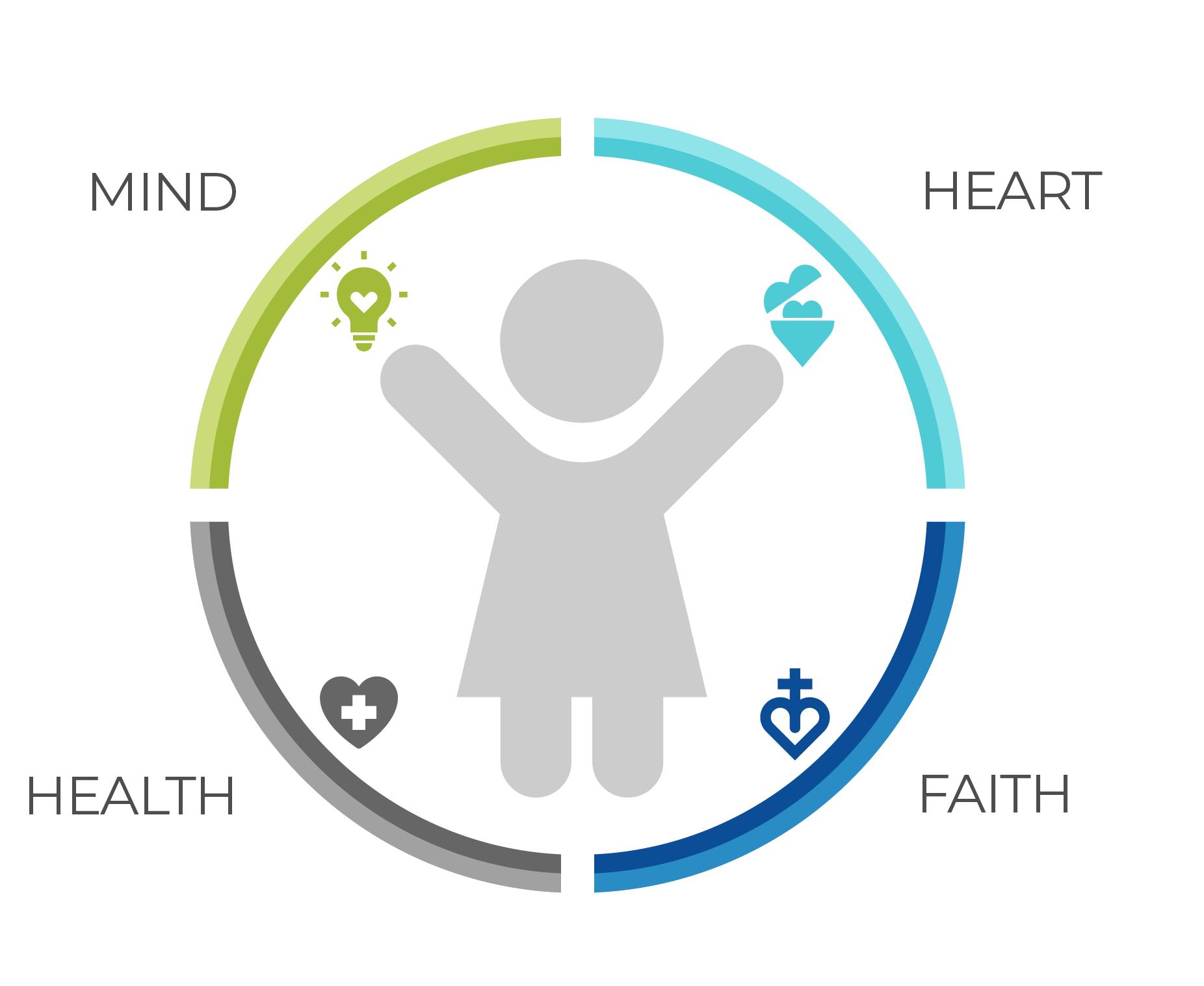 Care for the Whole Child Gráfico con un icono de una niña rodeada por cuatro secciones de un círculo con las palabras Mente, Corazón, Salud y Fe.